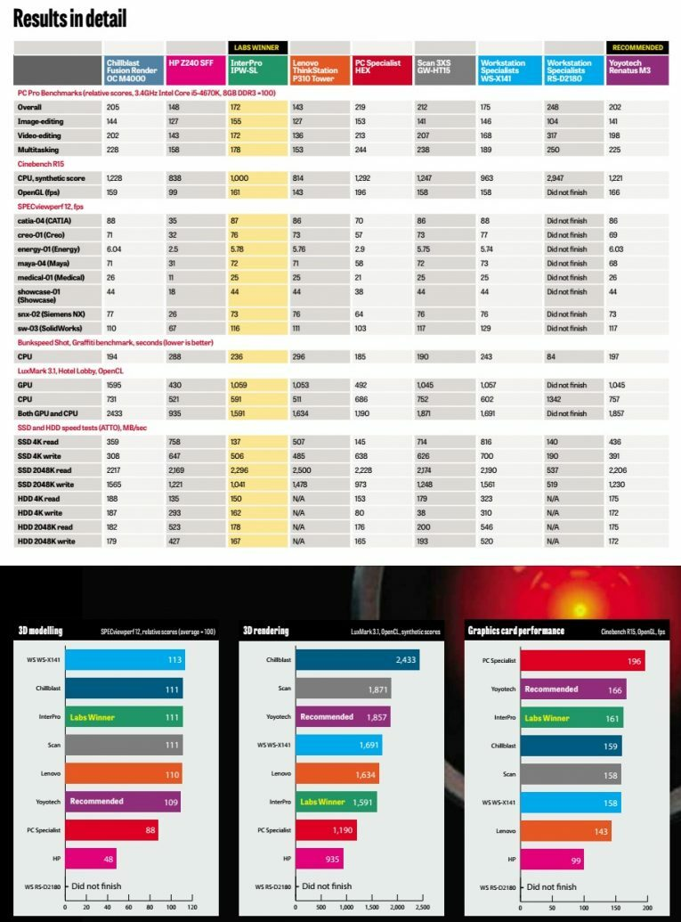 Buyer's guide to workstations test results