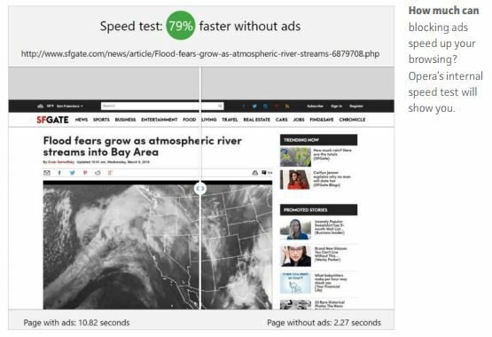 How much can blocking ads speed up your browsing? Opera's internal speed test will show you.