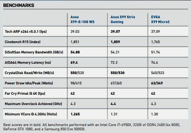 asus-x99-e-10g-ws-benchmark