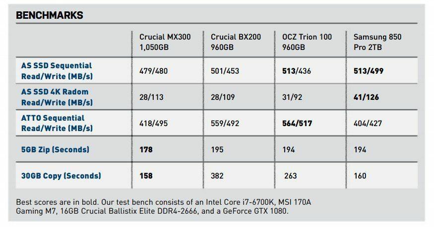 crucial-mx300-1tb-benchmark