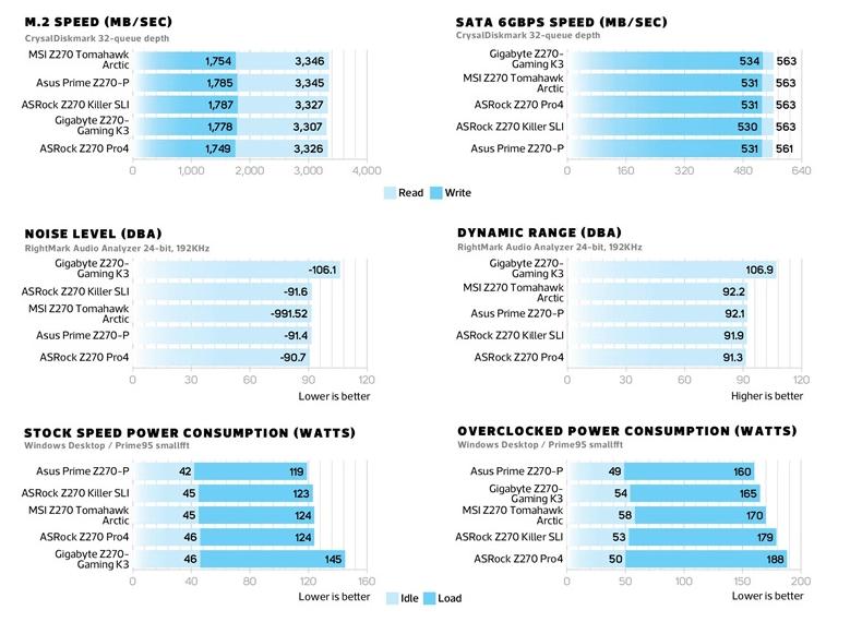 Intel z270 motherboards