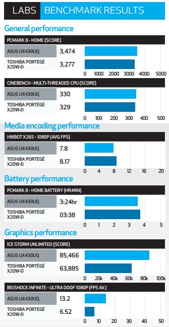 ASUS ZenBook UX430UQ Review