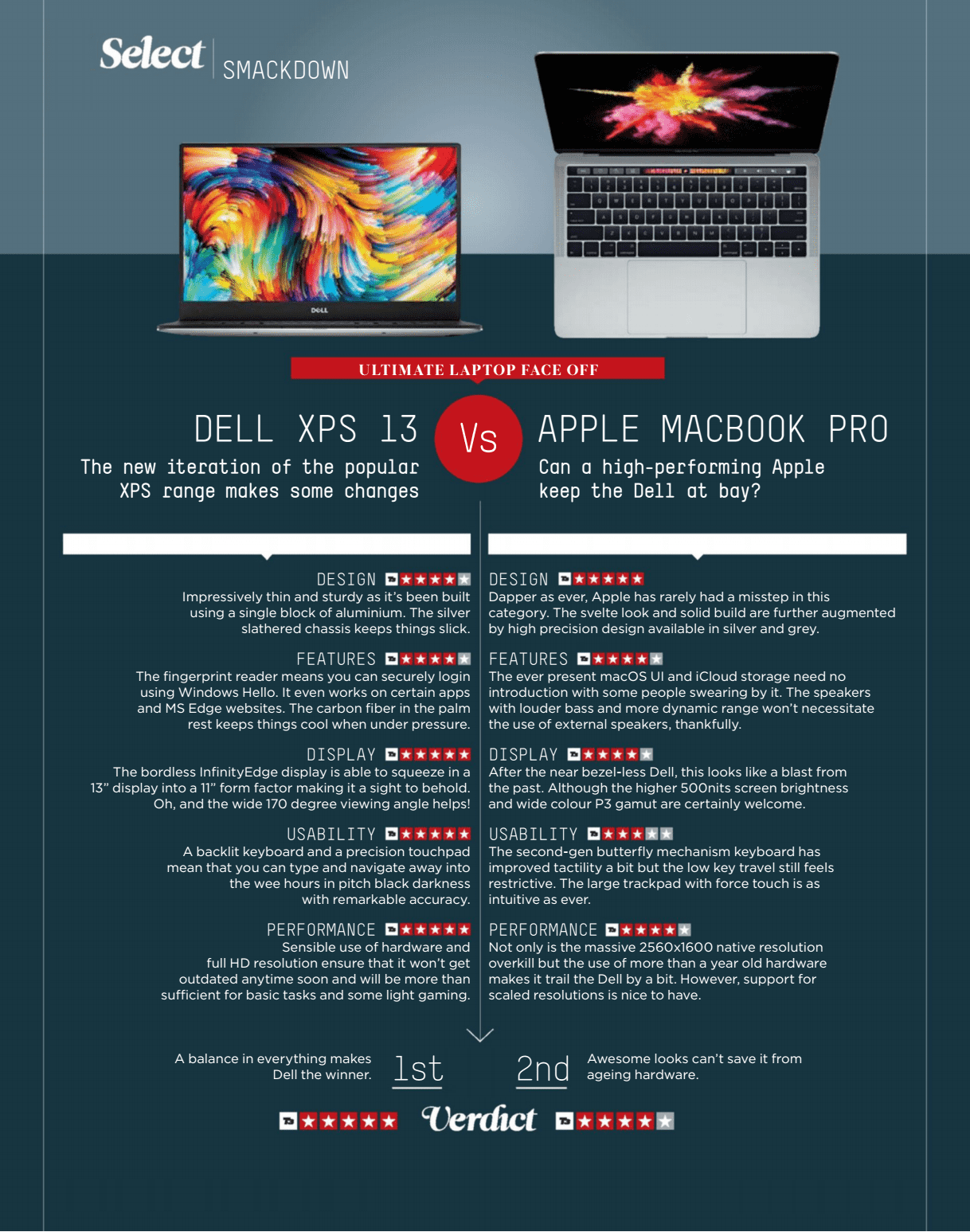 DELL XPS 13 Vs APPLE MACBOOK PRO