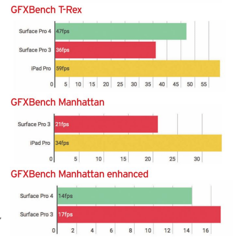 Microsoft Surface Pro 4 Performace 2