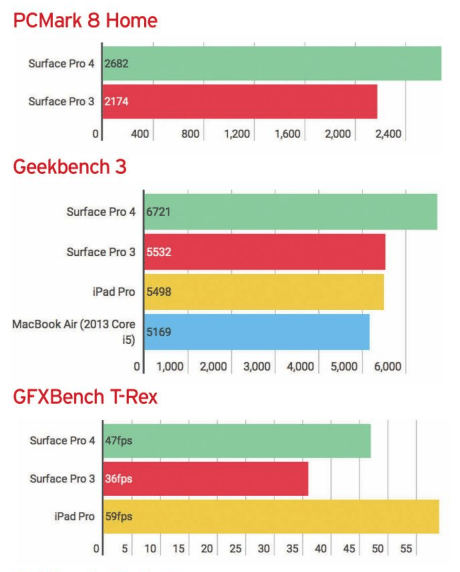 Microsoft Surface Pro 4 Performace
