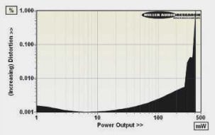 ABOVE: Continuous power output versus distortion into 'average' headphone load (25ohm)