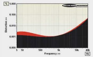 ABOVE: Distortion versus frequency from 5Hz-40kHz (black, 1V into 600ohm; red, 40mW into 25ohm load)