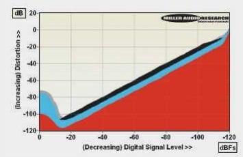 ABOVE: Distortion vs. digital signal level over a 120dB dynamic range - 48kHz/24-bit LPCM (1kHz, red; 20kHz, blue) vs. CD (1kHz, black; 20kHz, grey)