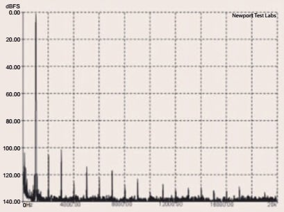 Graph 1. Total harmonic distortion (THD) at 1kHz at an output of 1-watt into an 8-ohm non-inductive load, referenced to 0dB. Measured in 'Direct' two-channel mode.
