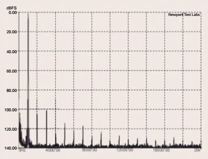 Graph 2. Total harmonic distortion (THD) at 1kHz at an output of 20-watts into an 8-ohm non-inductive load, referenced to 0dB. Measured in 'Direct' two-channel mode.