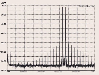 Graph 3. Intermodulation distortion (CCIF-IMD) using test signals at 19kHz and 20kHz, at an output of 20-watts into an 8-ohm non-inductive load, referenced to 0dB. Measured in 'Direct' two-channel mode.