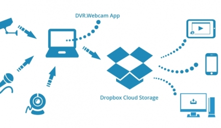 Dropbox Cloud Services Review