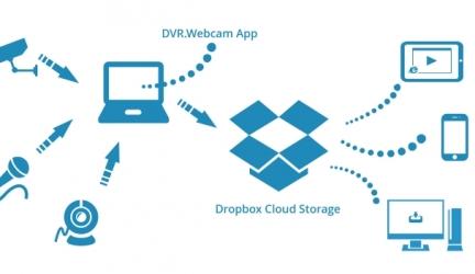 Dropbox Cloud Services Review